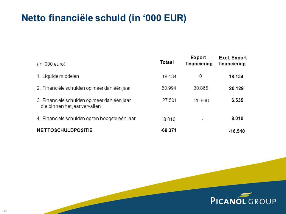Netto financiële schuld (in '000 EUR)