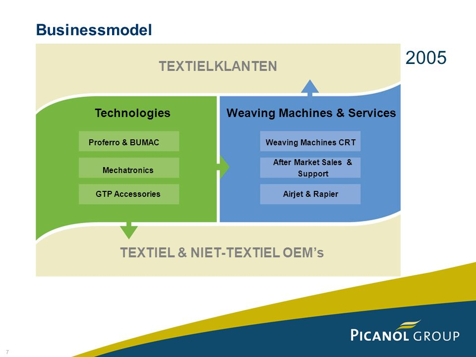 Weaving Machines & Services TEXTIEL & NIET-TEXTIEL OEM's