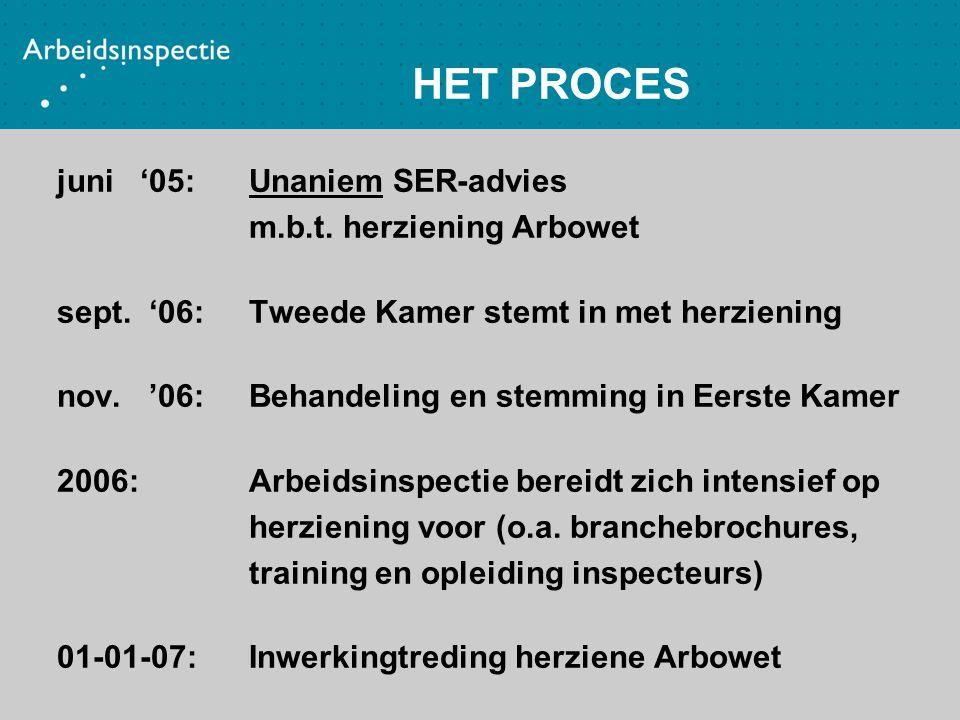 juni '05: Unaniem SER-advies m.b.t. herziening Arbowet