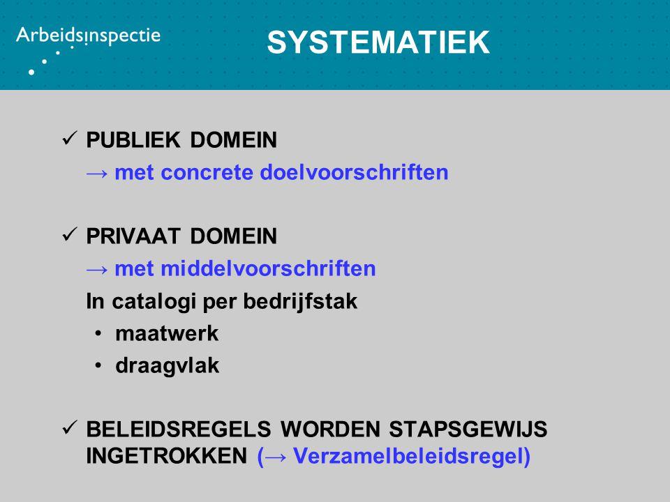 SYSTEMATIEK PUBLIEK DOMEIN → met concrete doelvoorschriften