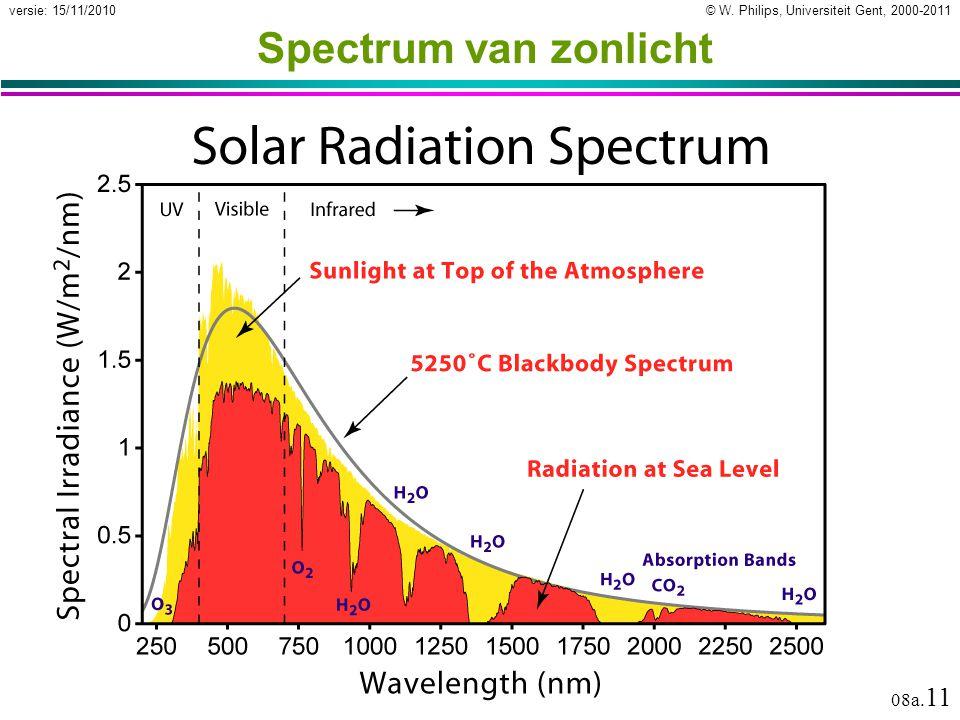 Spectrum van zonlicht