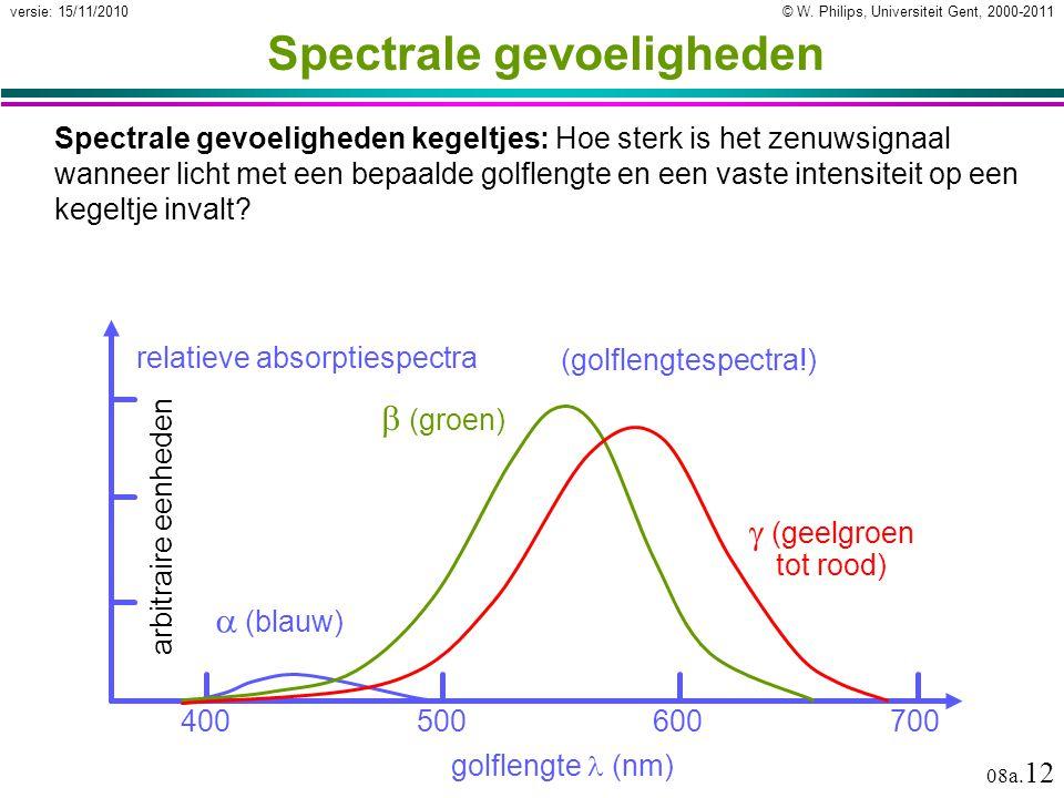 Spectrale gevoeligheden