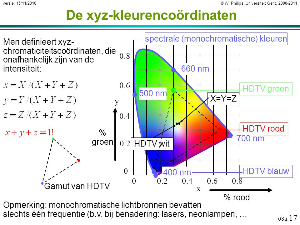 De xyz-kleurencoördinaten