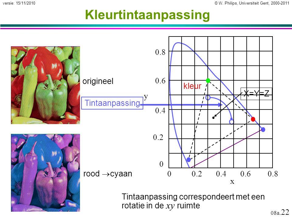 Kleurtintaanpassing X=Y=Z 0 0.2 0.4 0.6 0.8 0.2 x y 0.4 0.6 0.8 kleur