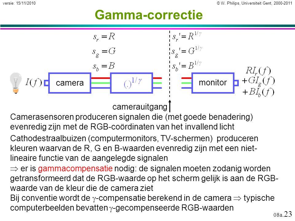 Gamma-correctie camera monitor camerauitgang