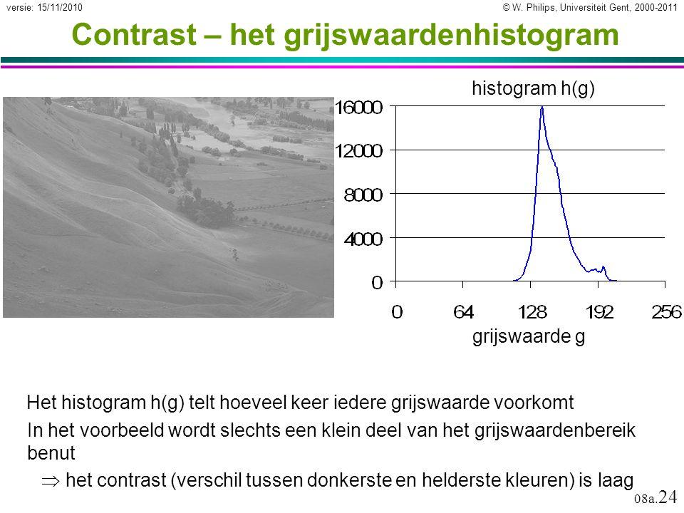 Contrast – het grijswaardenhistogram