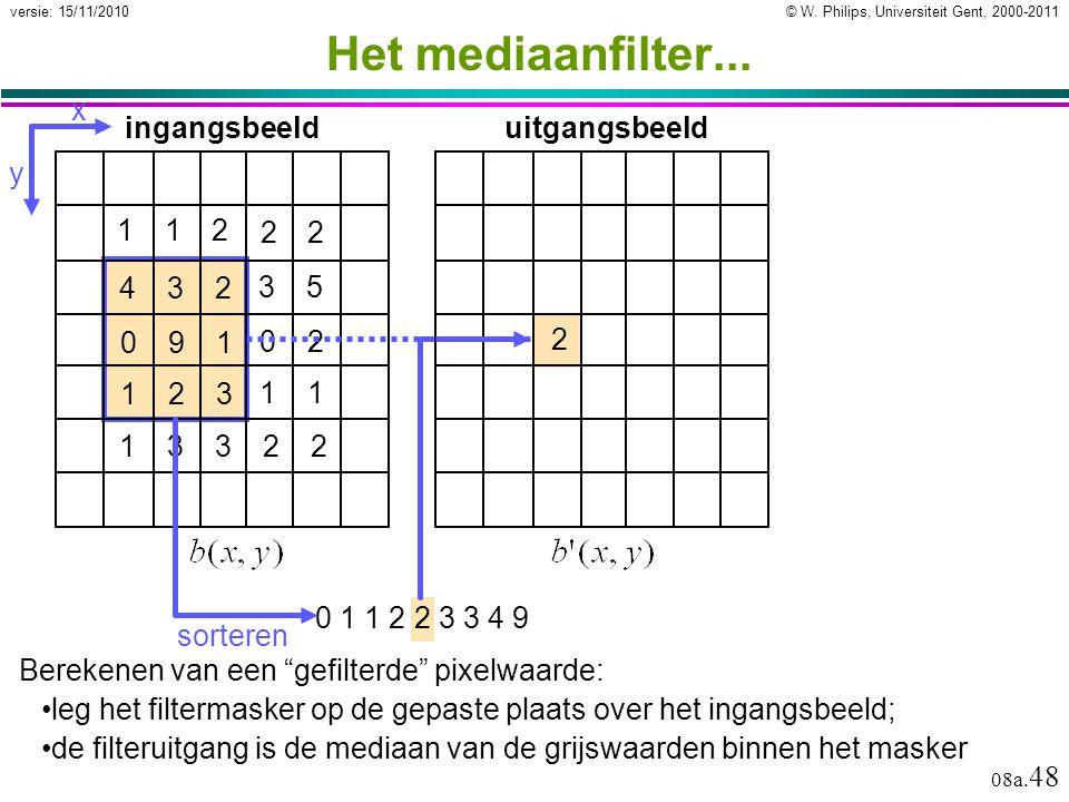 Het mediaanfilter... x y ingangsbeeld uitgangsbeeld 1 2 4 3 2 9 1 3 5