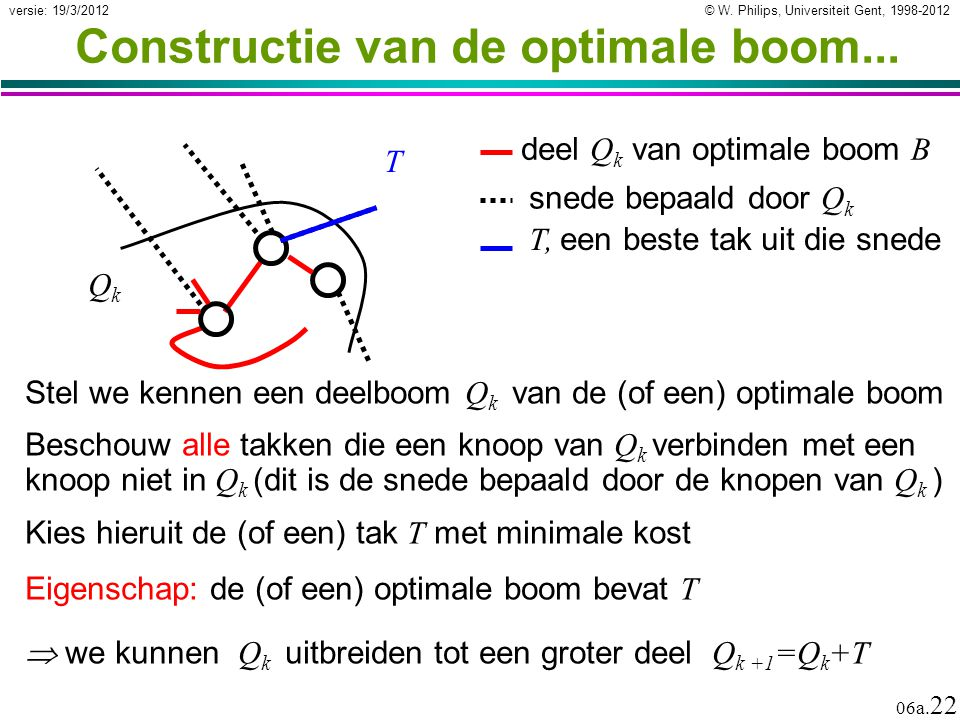 Constructie van de optimale boom...