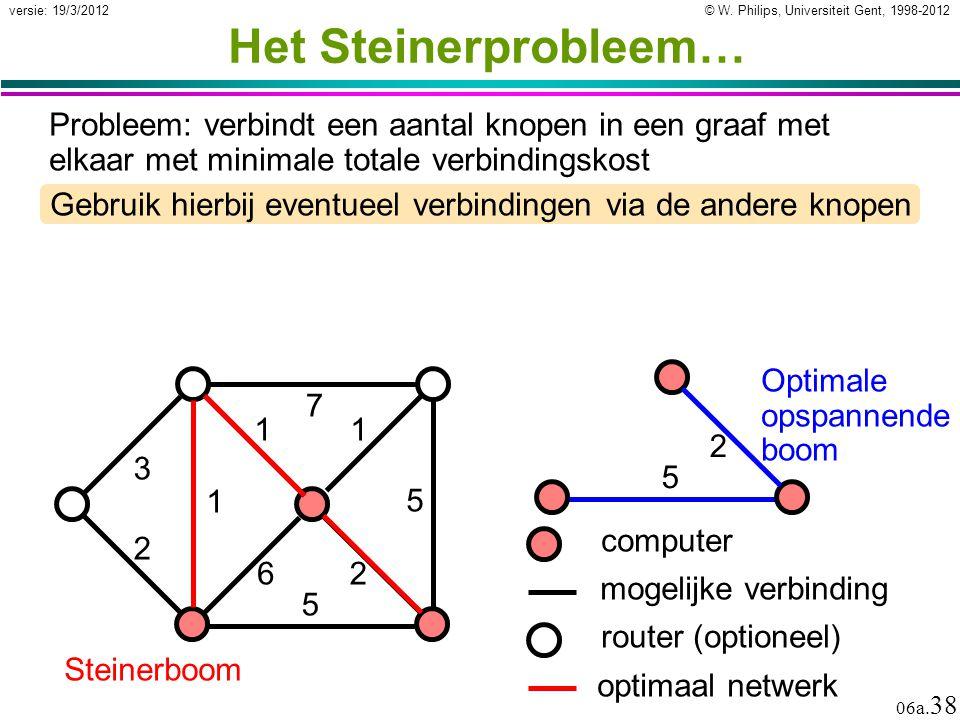 Het Steinerprobleem… Probleem: verbindt een aantal knopen in een graaf met elkaar met minimale totale verbindingskost.
