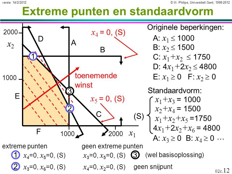 Extreme punten en standaardvorm