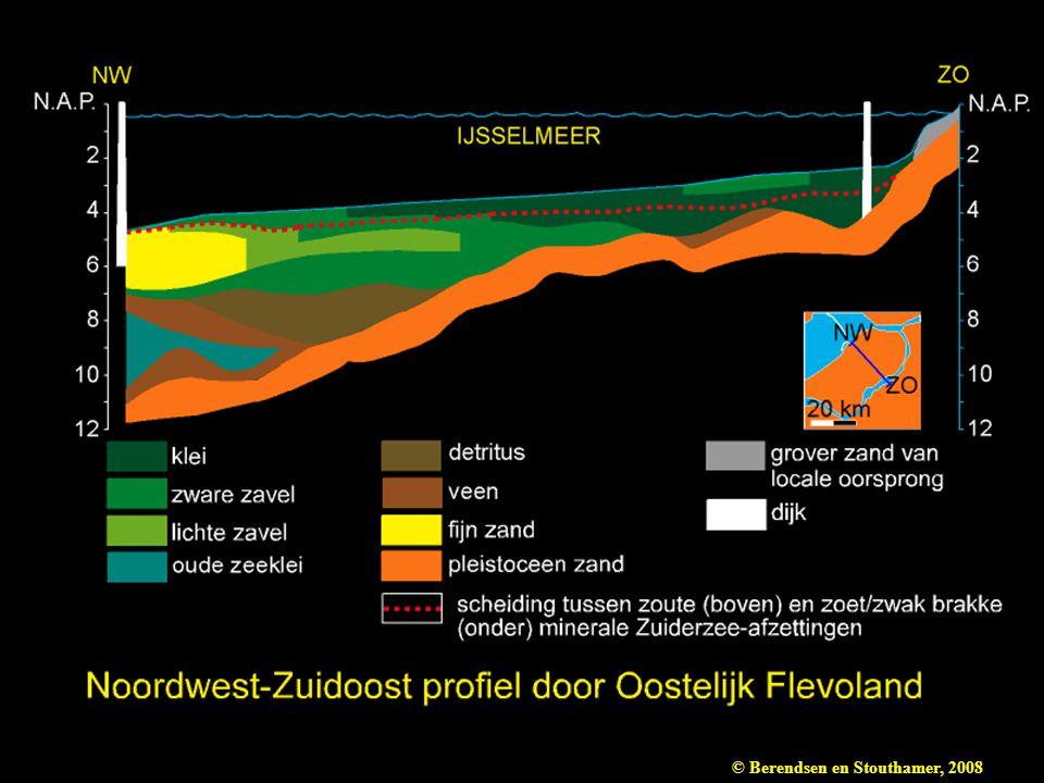 Figuur 10.3 NW-ZO Profiel door Oostelijk Flevoland (naar Stiboka 1965).