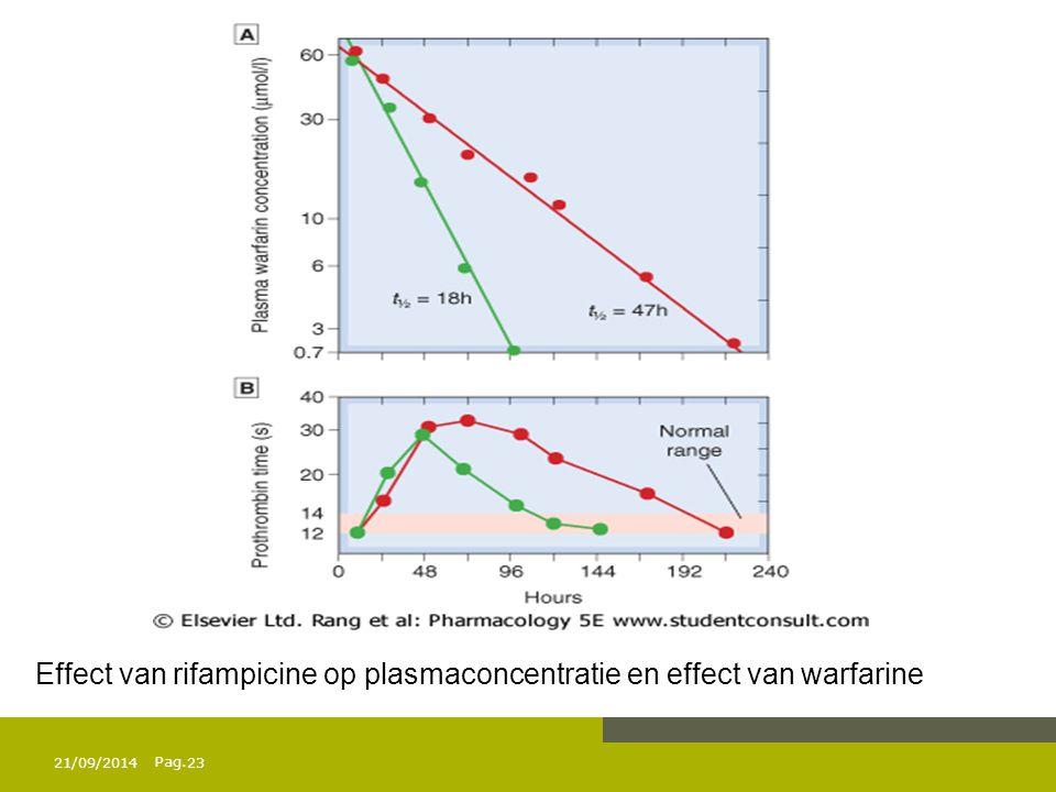 Effect van rifampicine op plasmaconcentratie en effect van warfarine