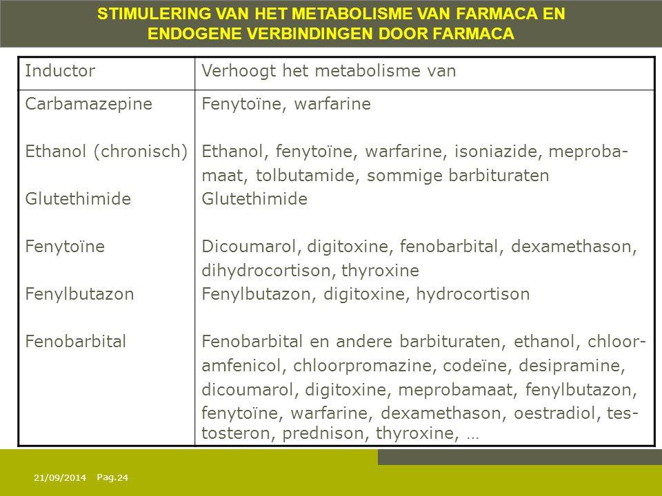 STIMULERING VAN HET METABOLISME VAN FARMACA EN