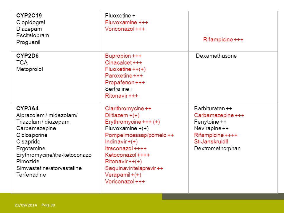 Alprazolam / midazolam/ Triazolam / diazepam Carbamazepine