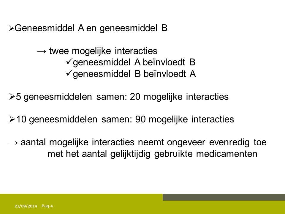 → twee mogelijke interacties geneesmiddel A beïnvloedt B