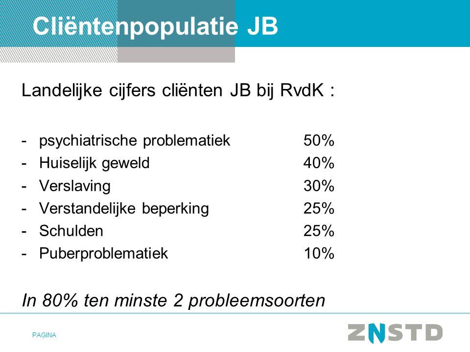 Cliëntenpopulatie JB Landelijke cijfers cliënten JB bij RvdK :