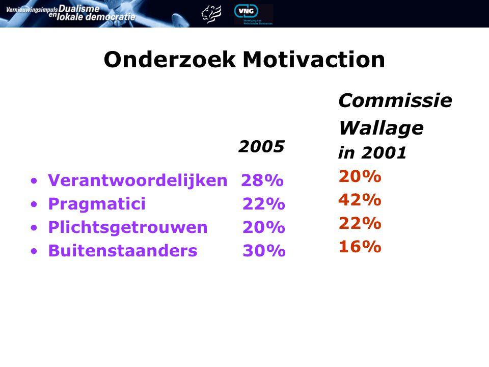 Onderzoek Motivaction