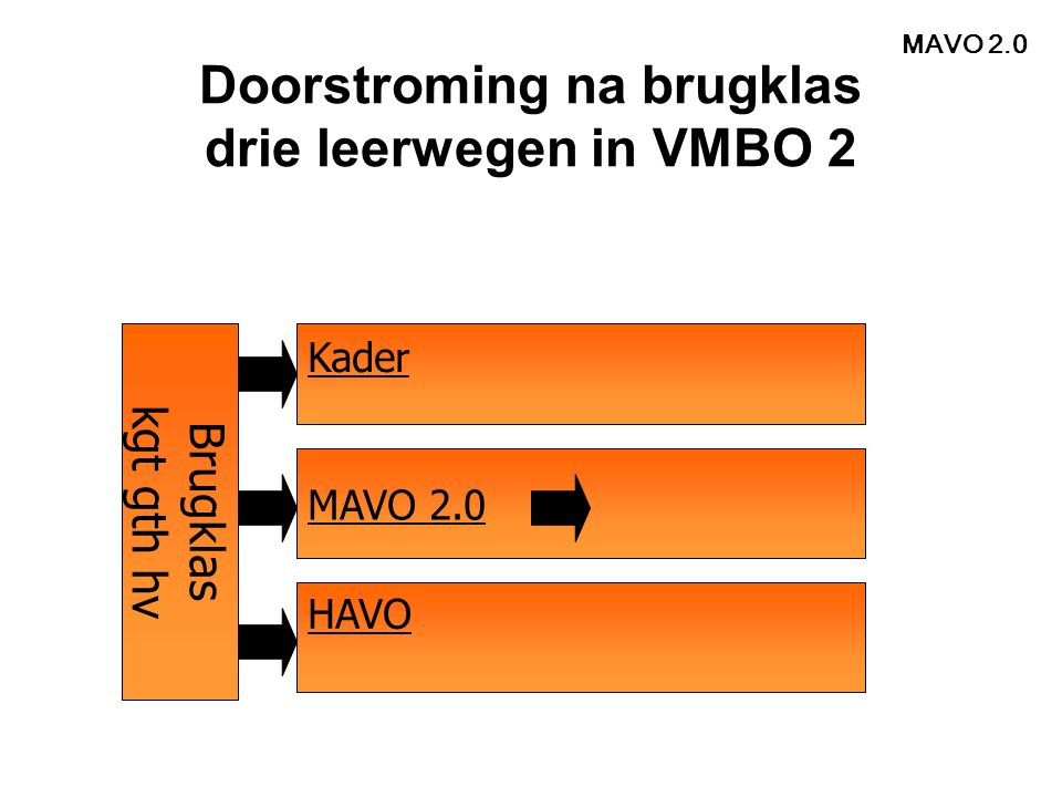 Doorstroming na brugklas drie leerwegen in VMBO 2
