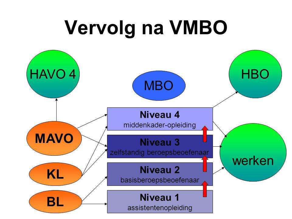 Vervolg na VMBO HAVO 4 HBO MBO MAVO werken KL BL Niveau 4 Niveau 3
