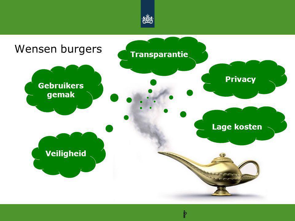 Wensen burgers Transparantie Privacy Gebruikersgemak Lage kosten