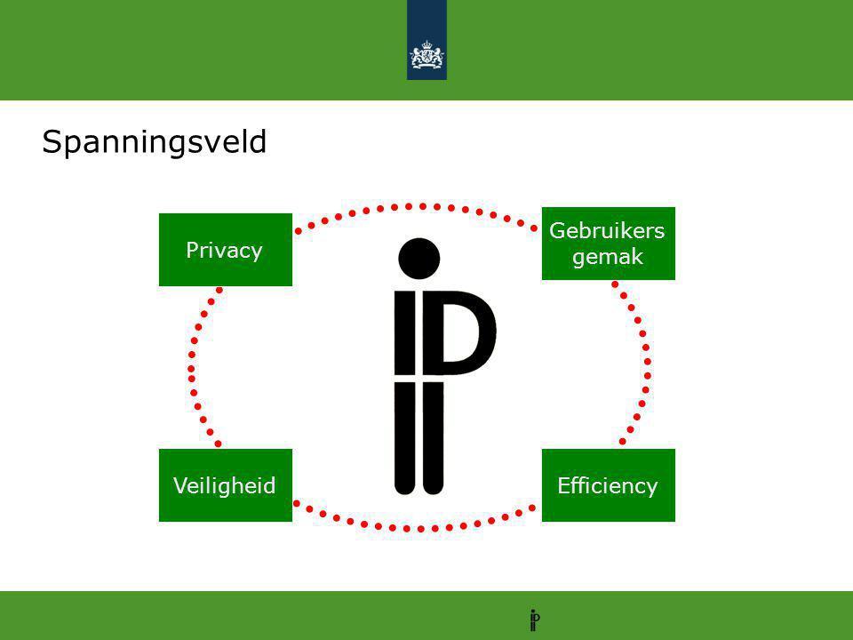 Spanningsveld Gebruikers gemak Privacy Veiligheid Efficiency