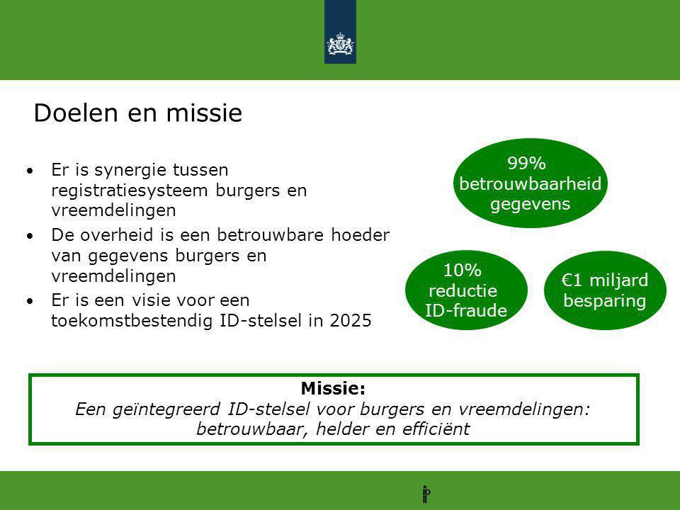Doelen en missie 99% betrouwbaarheid. gegevens. Er is synergie tussen registratiesysteem burgers en vreemdelingen.