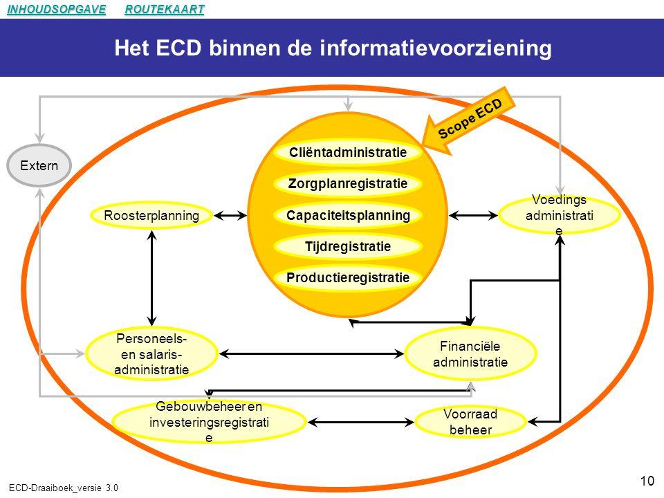 Het ECD binnen de informatievoorziening