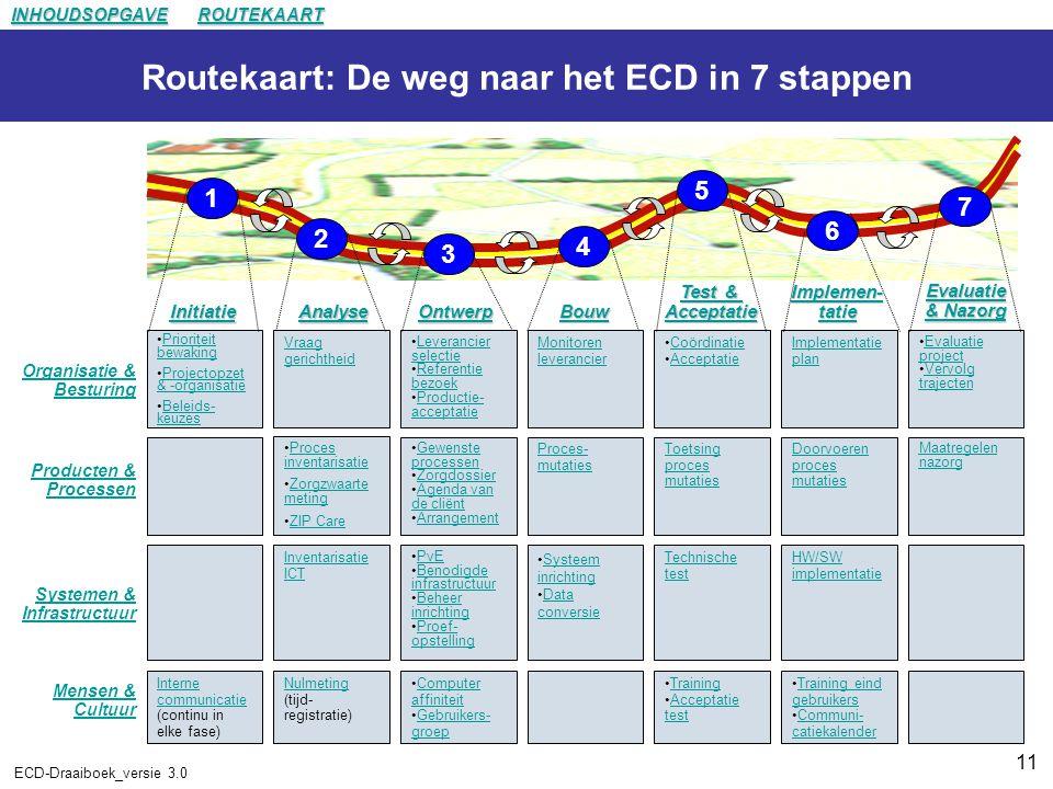 Routekaart: De weg naar het ECD in 7 stappen