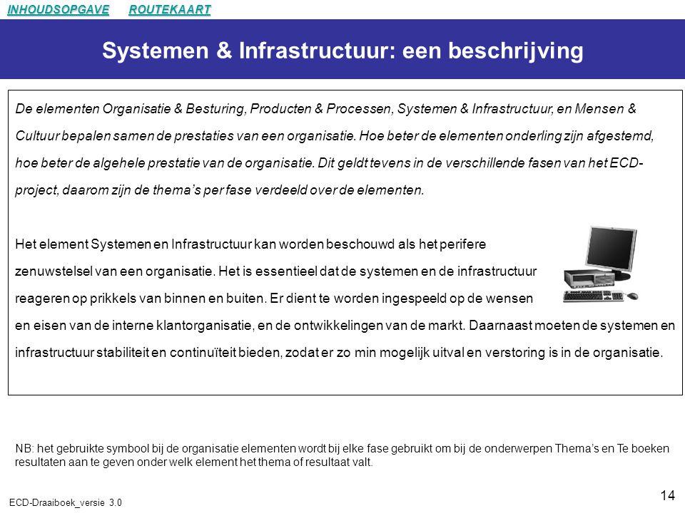 Systemen & Infrastructuur: een beschrijving