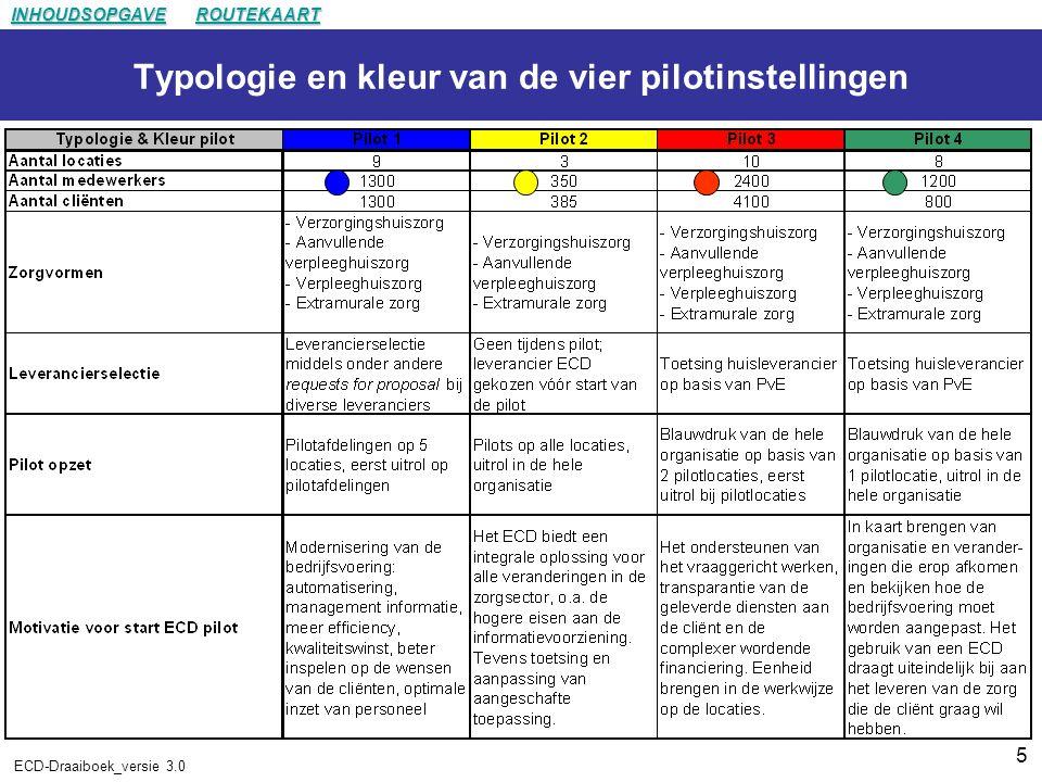 Typologie en kleur van de vier pilotinstellingen