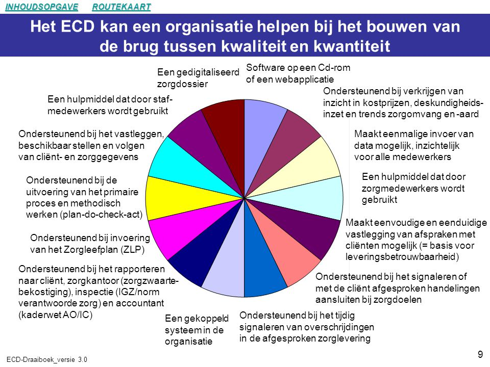 INHOUDSOPGAVE ROUTEKAART. Het ECD kan een organisatie helpen bij het bouwen van de brug tussen kwaliteit en kwantiteit.