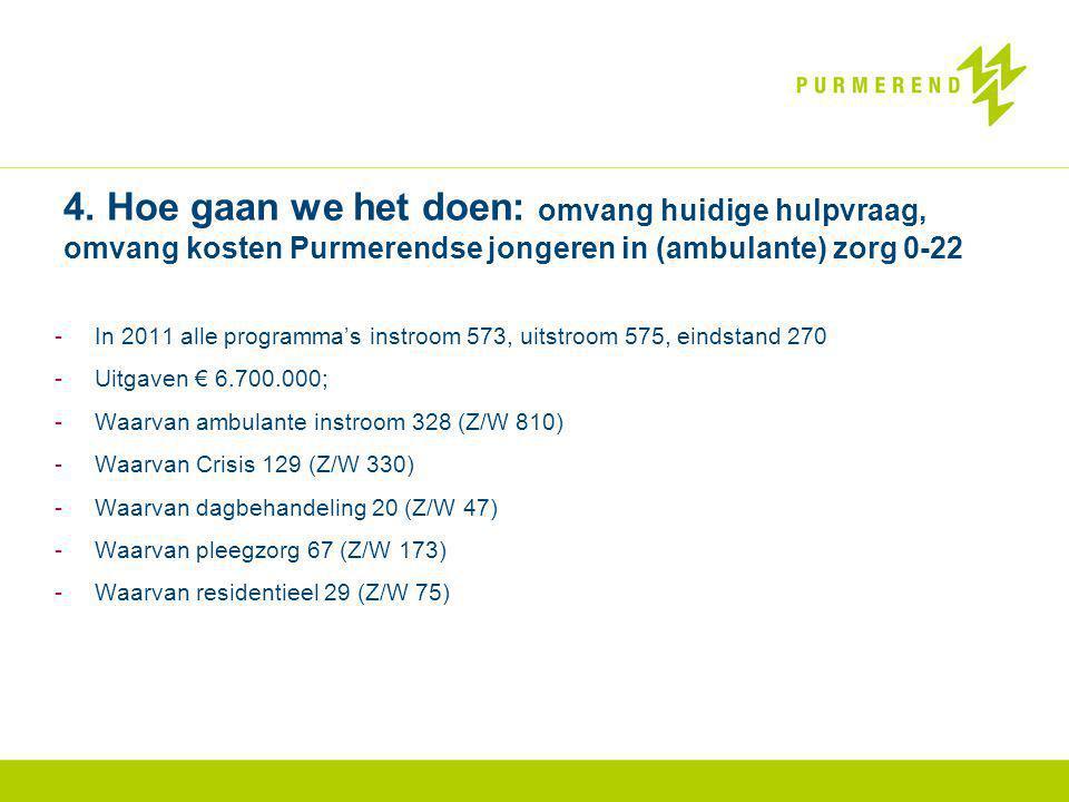 4. Hoe gaan we het doen: omvang huidige hulpvraag, omvang kosten Purmerendse jongeren in (ambulante) zorg 0-22