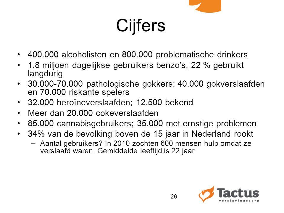 Cijfers 400.000 alcoholisten en 800.000 problematische drinkers