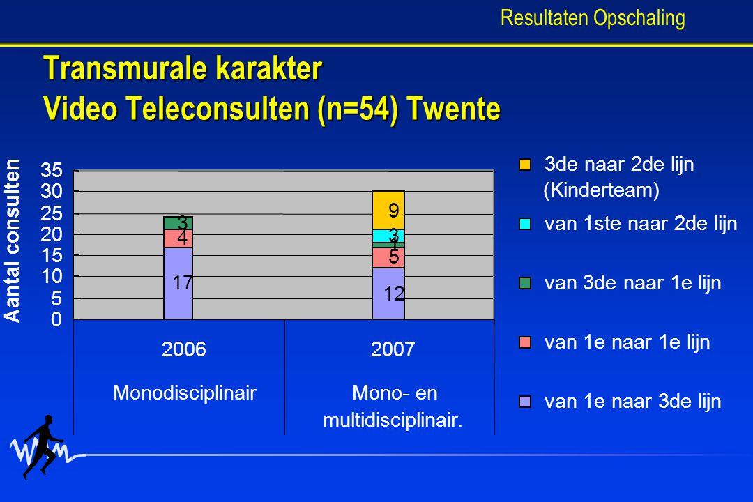 Transmurale karakter Video Teleconsulten (n=54) Twente