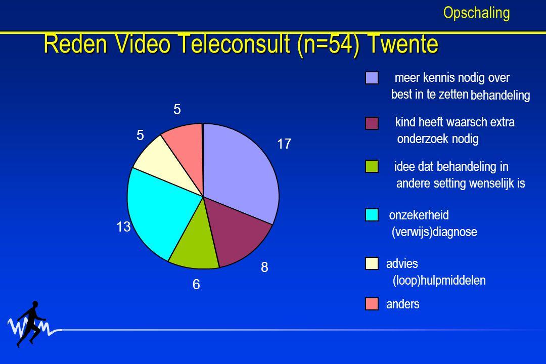 Reden Video Teleconsult (n=54) Twente