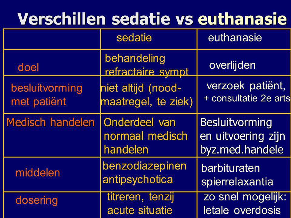 Verschillen sedatie vs euthanasie