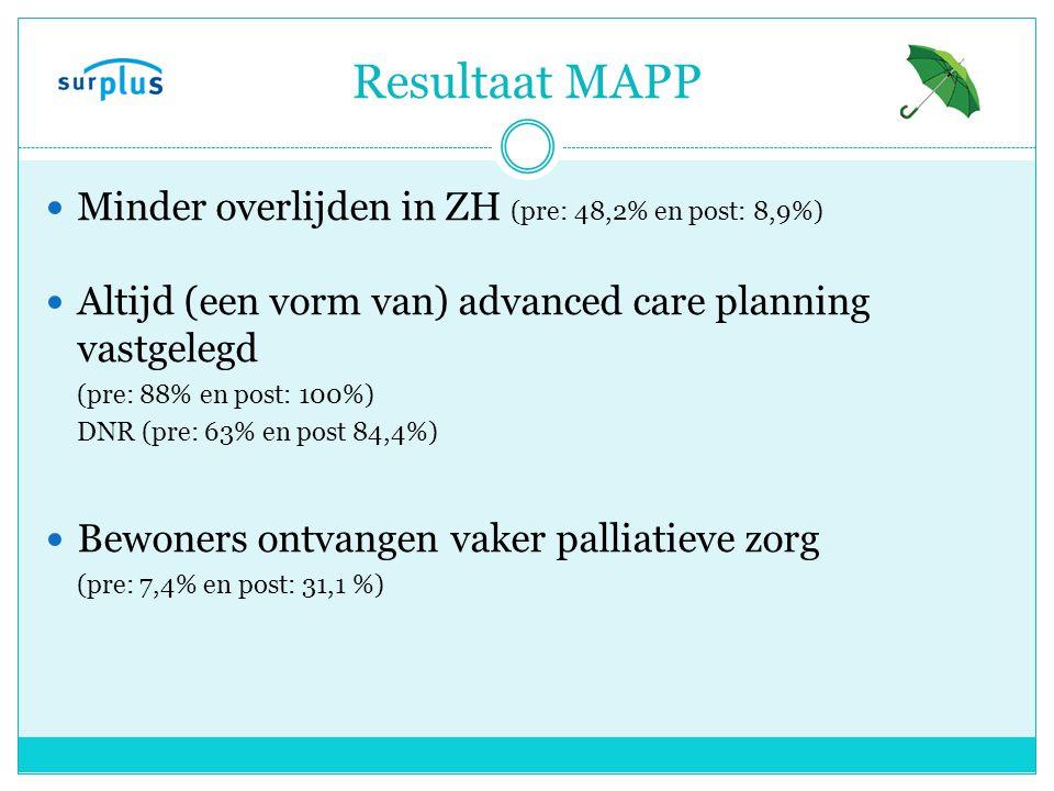 Resultaat MAPP Minder overlijden in ZH (pre: 48,2% en post: 8,9%)