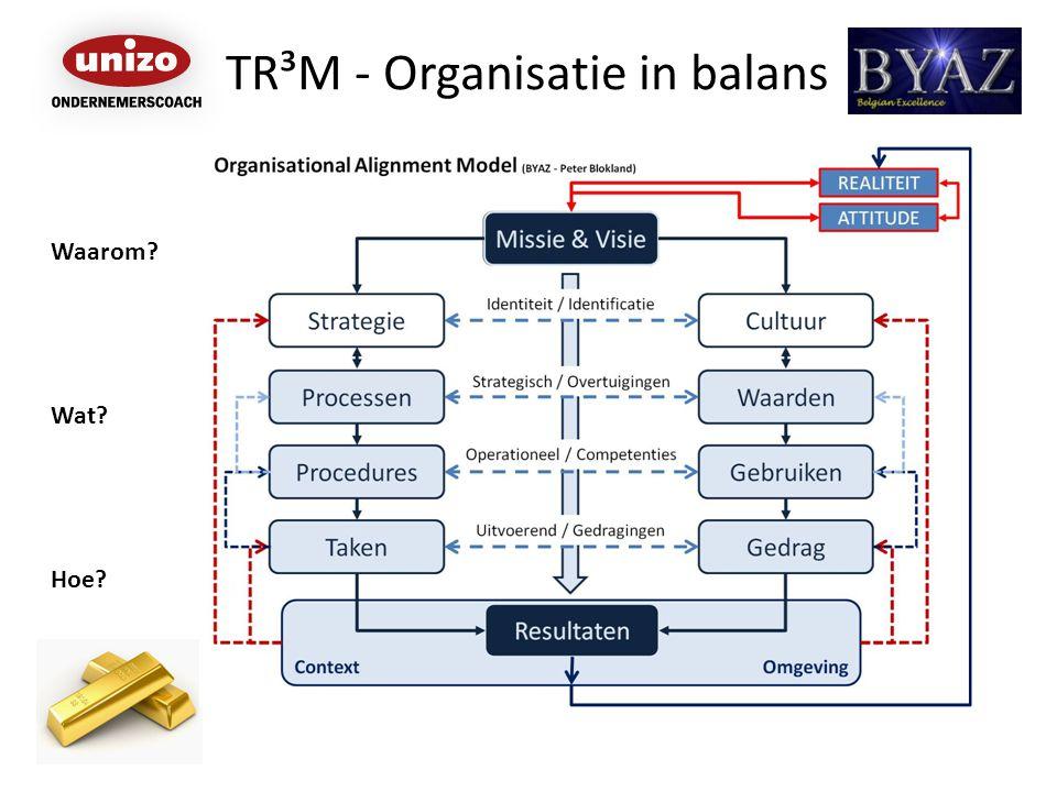 TR³M - Organisatie in balans