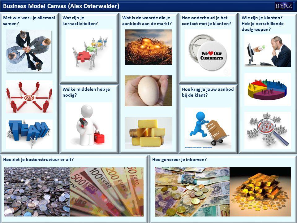Business Model Canvas (Alex Osterwalder)