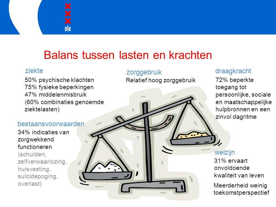 Balans tussen lasten en krachten