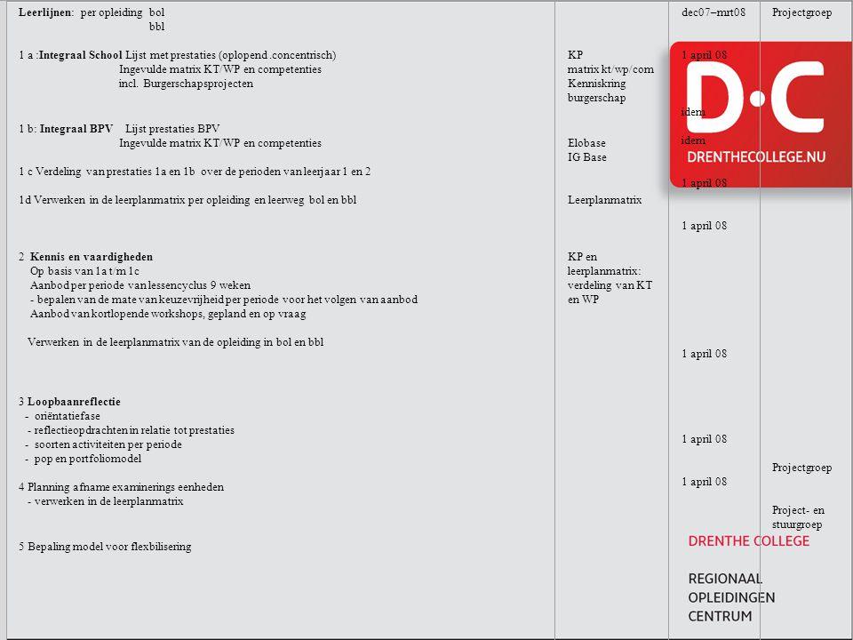 Leerlijnen: per opleiding bol bbl 1 a :Integraal School Lijst met prestaties (oplopend .concentrisch) Ingevulde matrix KT/WP en competenties incl. Burgerschapsprojecten