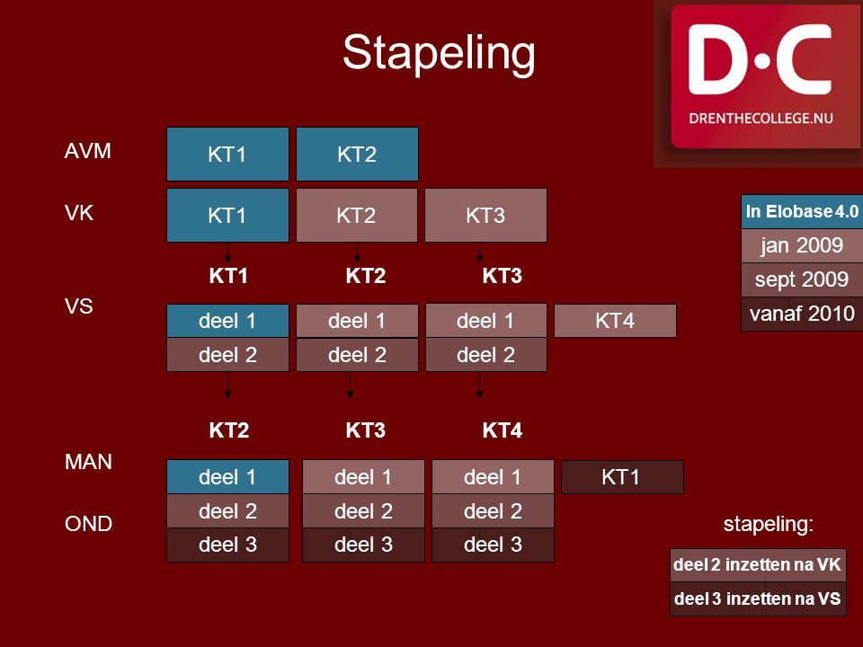 Stapeling KT1 KT2 AVM VK KT1 KT2 KT3 VS KT2 KT3 KT4 MAN OND stapeling: