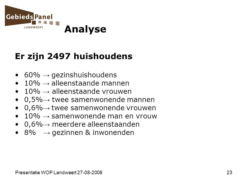 Analyse Er zijn 2497 huishoudens 60% → gezinshuishoudens