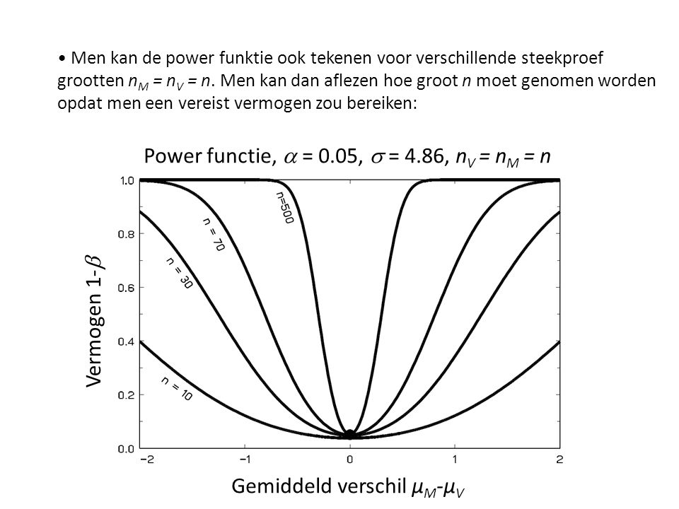 Power functie, a = 0.05, s = 4.86, nV = nM = n