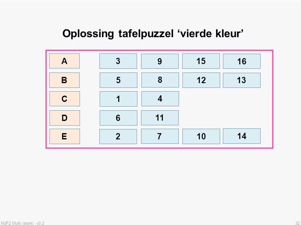 Oplossing tafelpuzzel 'vierde kleur'