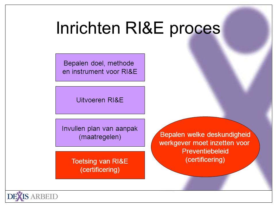Inrichten RI&E proces Bepalen doel, methode en instrument voor RI&E