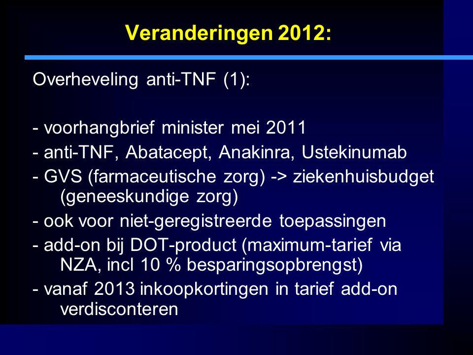 Veranderingen 2012: Overheveling anti-TNF (1):