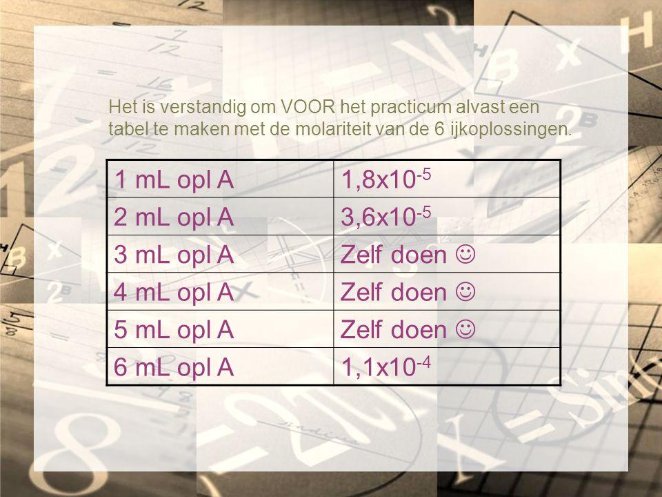 1 mL opl A 1,8x10-5 2 mL opl A 3,6x10-5 3 mL opl A Zelf doen 