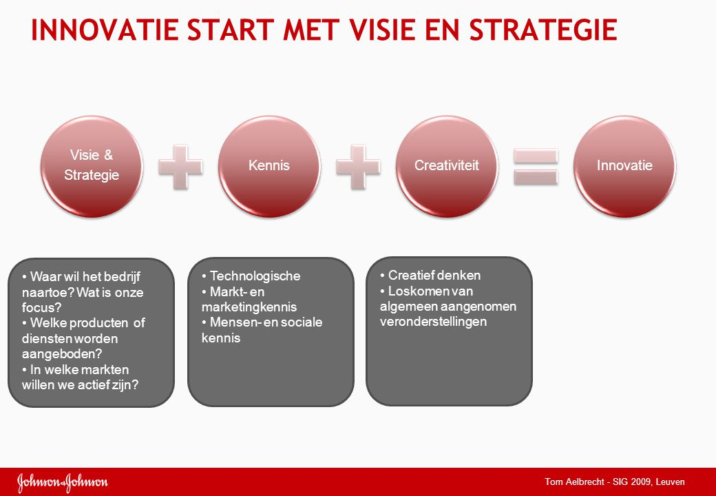 INNOVATIE START MET VISIE EN STRATEGIE