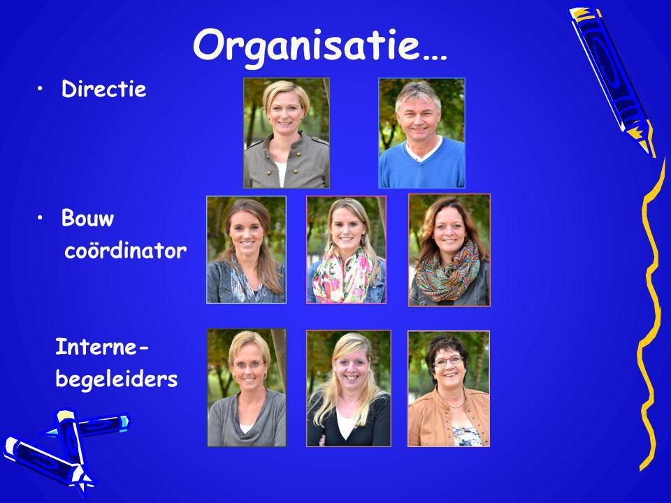 Organisatie… Directie Bouw coördinator Interne- begeleiders